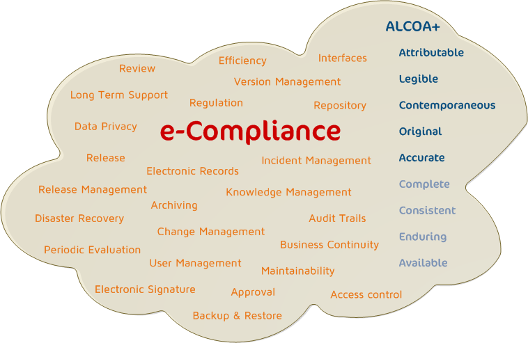 e-Compliance Requirements Initiative; CC-BY-NC-SA 2017; Yves Samson